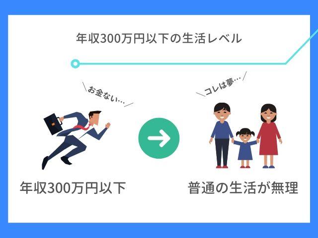 年収300万円以下の生活レベル
