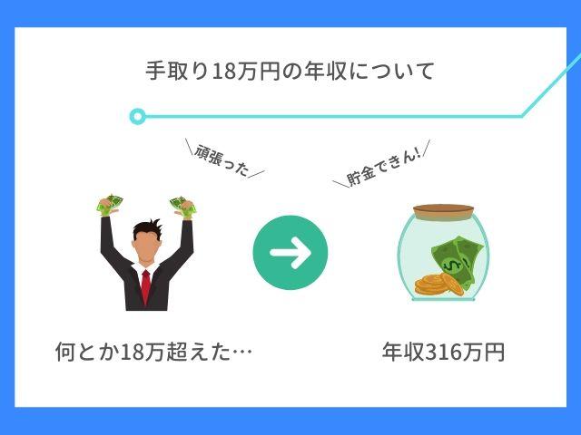 手取り18万円の年収について