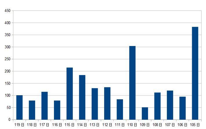 年間休日120日以下の件数