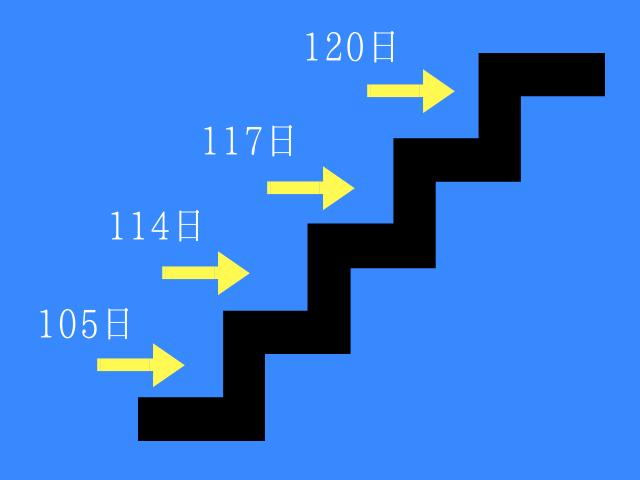 年間休日は階段式