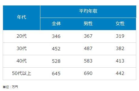 dodaの年齢別平均年収