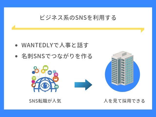 ビジネス系のSNSを利用する